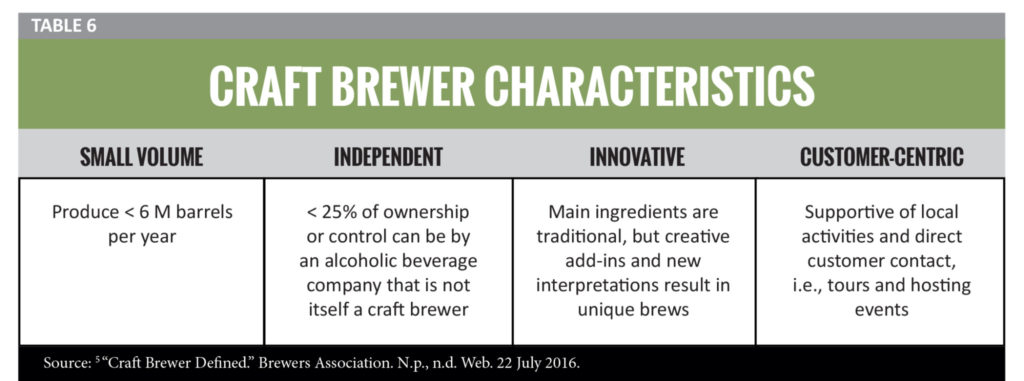 Small Business and Its Impact on Georgia: Craft Beer